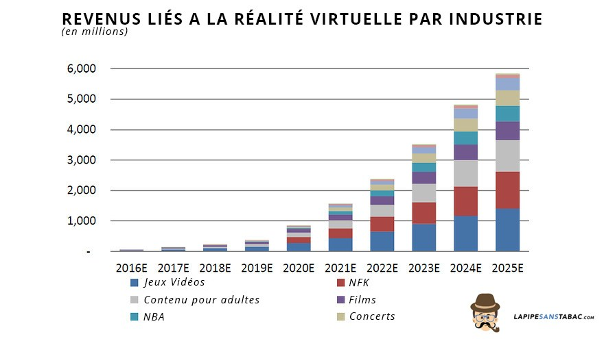 revenus-lies-a-la-realite-virtuelle-par-industrie-1